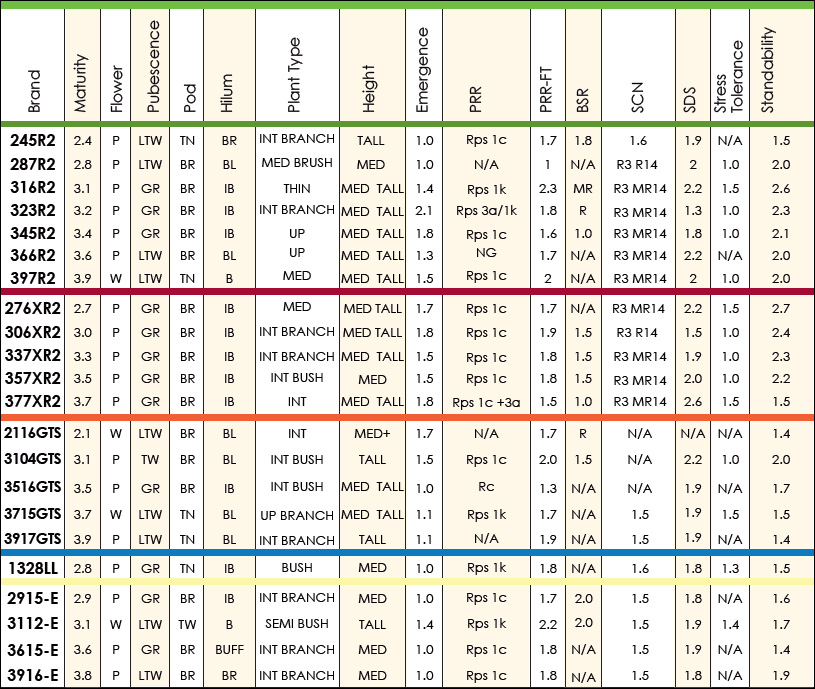 Quick Reference Soybean Seed Chart