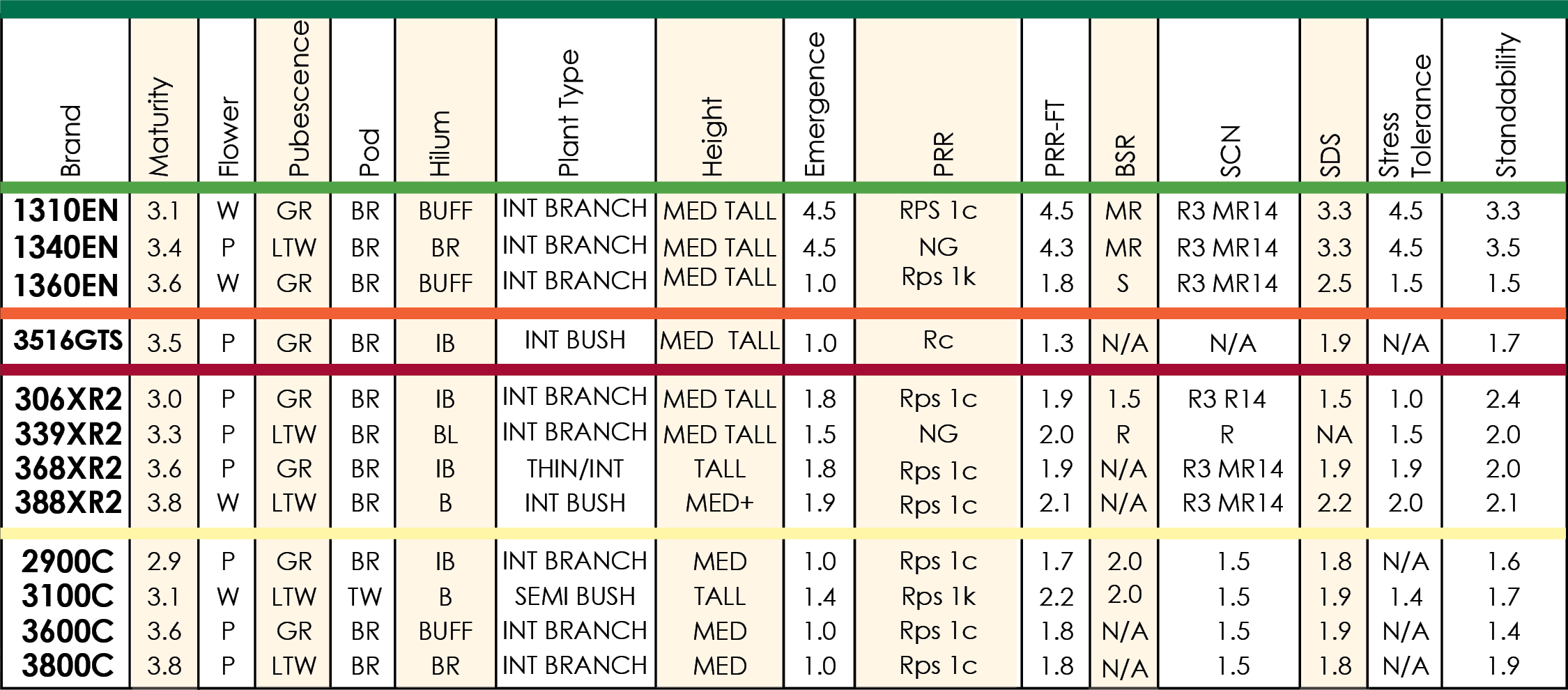 Quick Reference Chart_Soybeans 2021