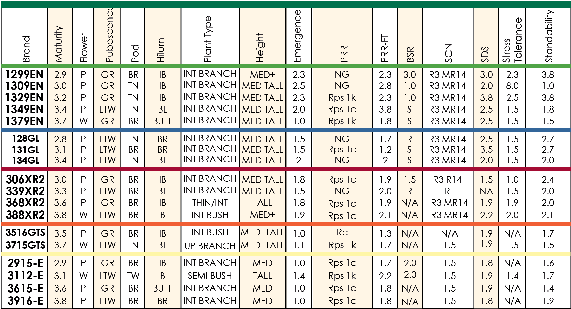 Quick Reference Chart_Soybeans